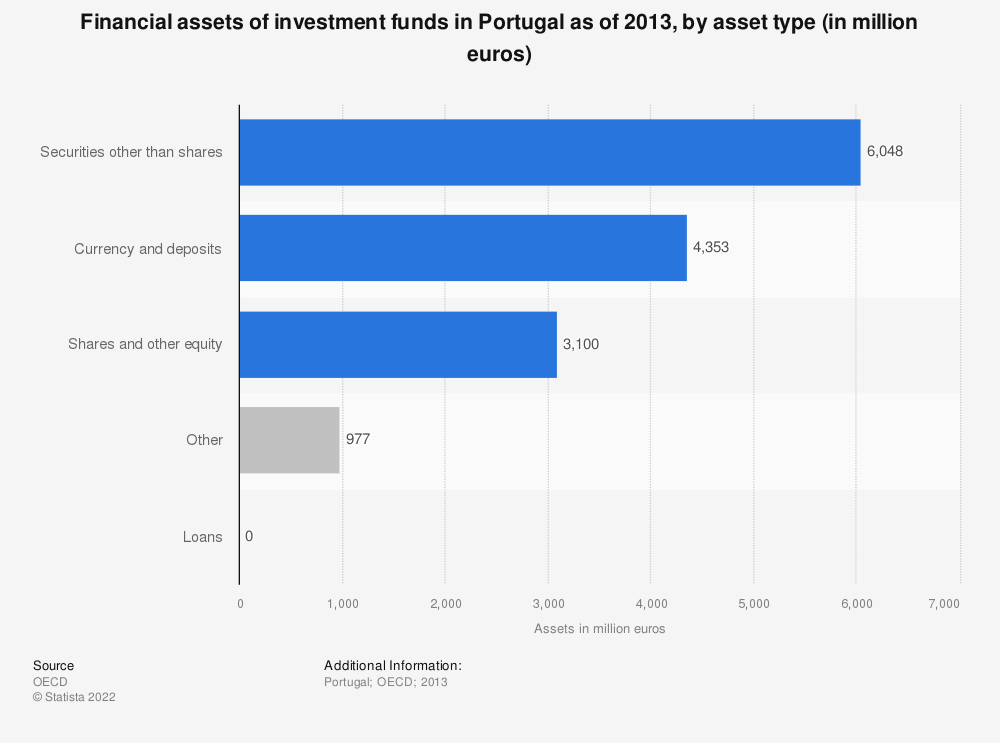 Statistic: Financial assets of investment funds in Portugal as of 2013, by asset type (in million euros) | Statista