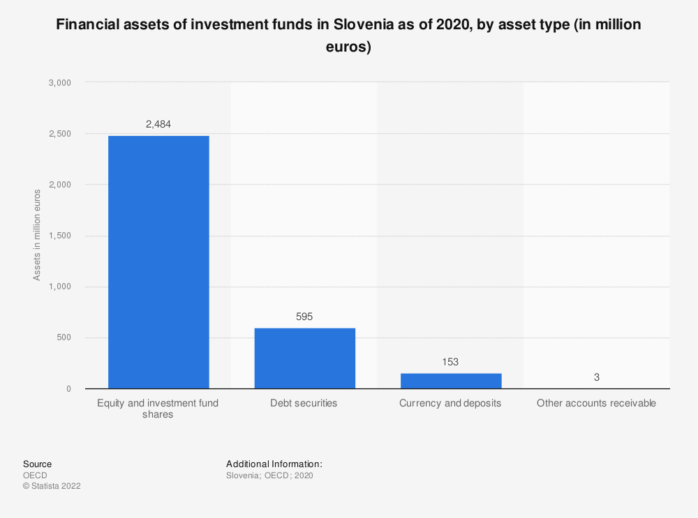 Statistic: Financial assets of investment funds in Slovenia as of 2017, by asset type (in million euros) | Statista