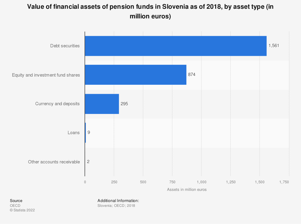 Statistic: Value of financial assets of pension funds in Slovenia as of 2017, by asset type (in million euros) | Statista