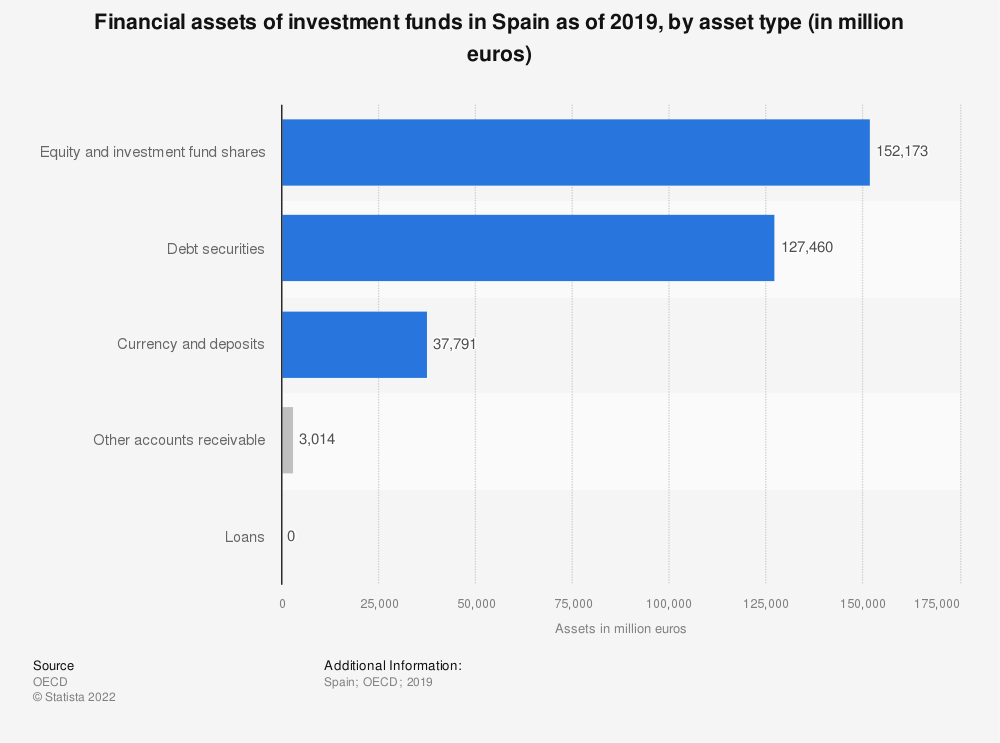 Statistic: Financial assets of investment funds in Spain as of 2019, by asset type (in million euros) | Statista