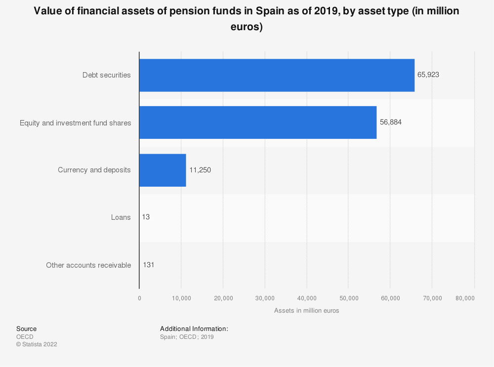 Statistic: Value of financial assets of pension funds in Spain as of 2019, by asset type (in million euros) | Statista