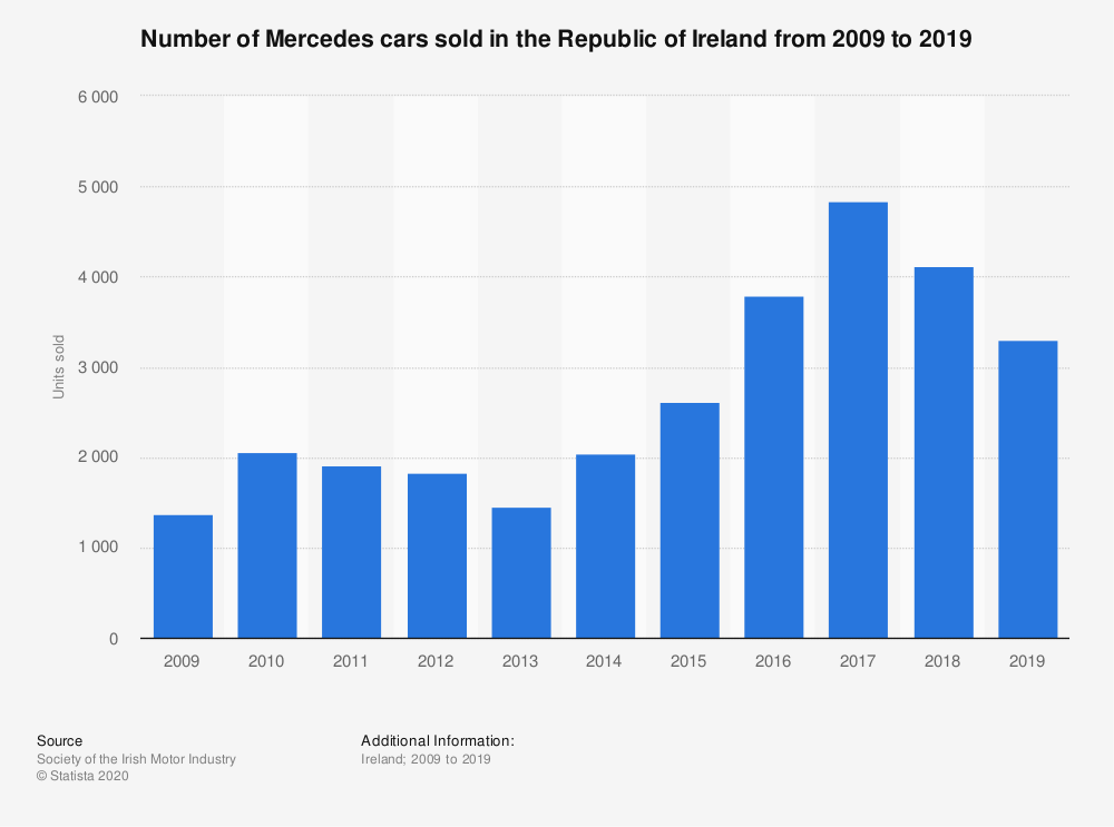 Statistic: Number of Mercedes cars sold in the Republic of Ireland from 2009 to 2018 | Statista