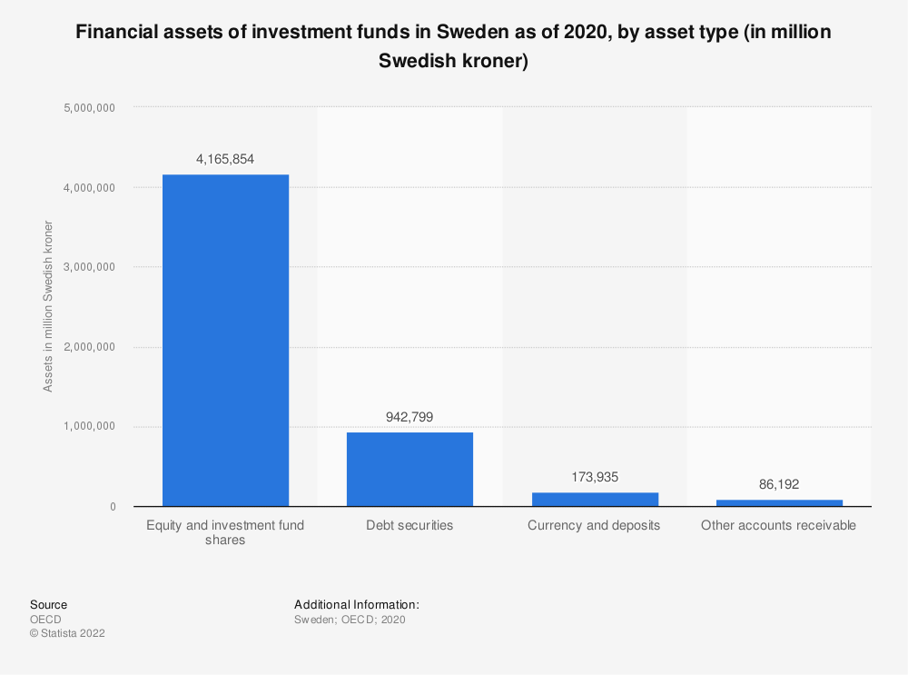 Statistic: Financial assets of investment funds in Sweden as of 2018, by asset type (in million Swedish kroner) | Statista