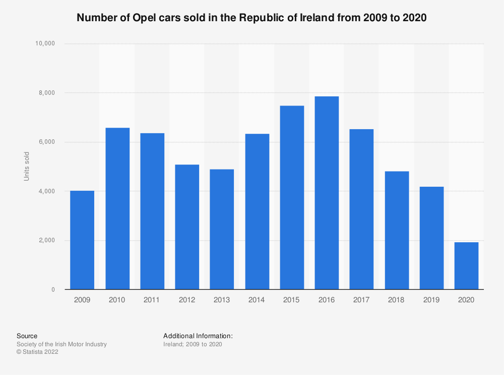 Statistic: Number of Opel cars sold in the Republic of Ireland from 2009 to 2018 | Statista