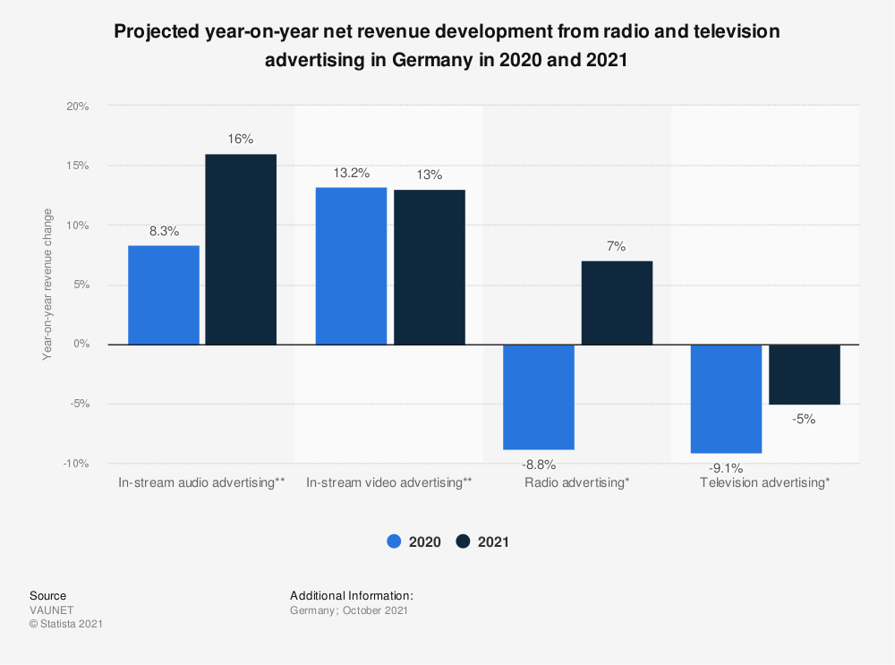 Statistic: Projected year-on-year net revenue development from radio and television advertising in Germany in 2018 | Statista