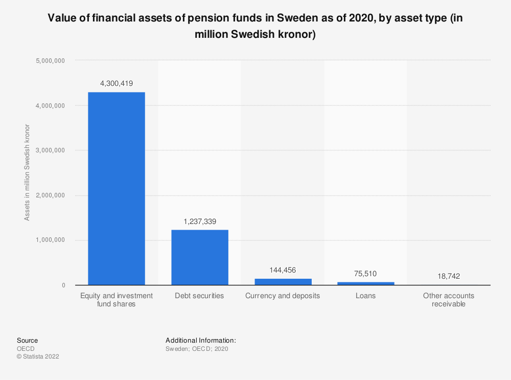 Statistic: Value of financial assets of pension funds in Sweden as of 2018, by asset type (in million Swedish kroner)* | Statista