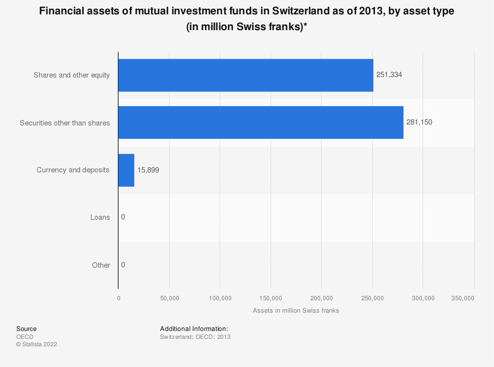 Statistic: Financial assets of mutual investment funds in Switzerland as of 2013, by asset type (in million Swiss franks)* | Statista