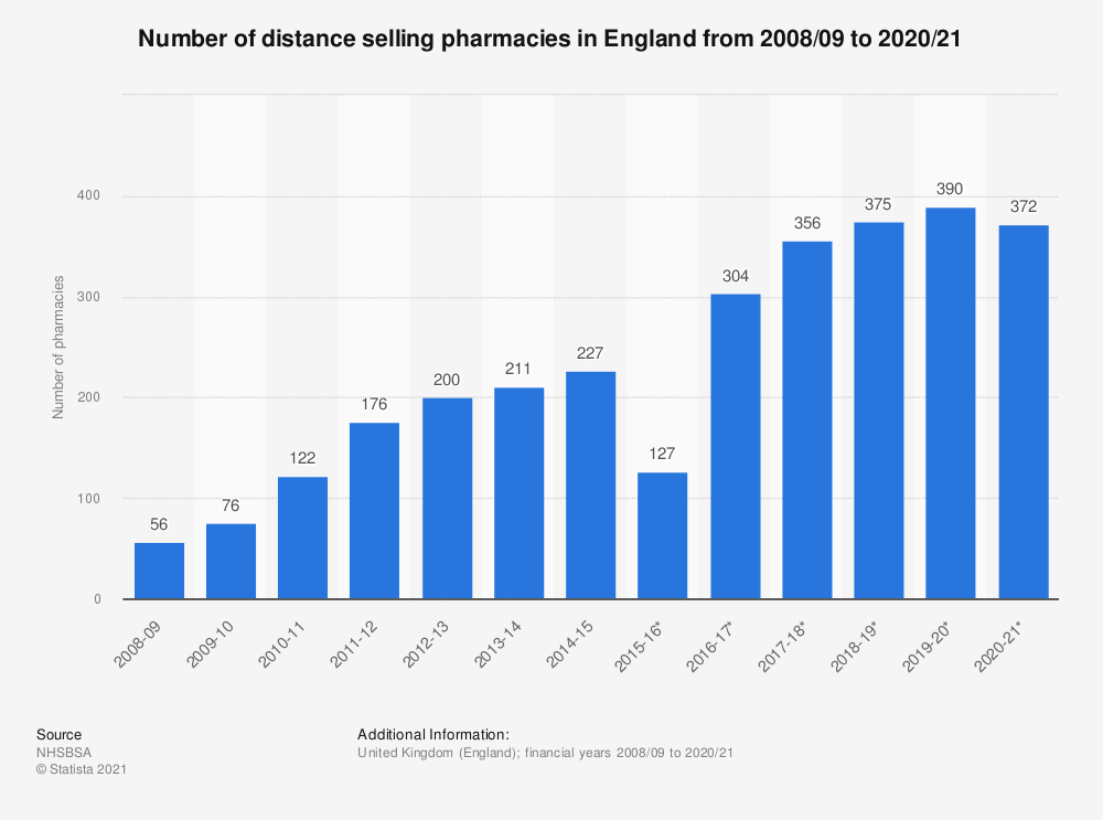Statistic: Number of distance selling pharmacies in England from 2008/09 to 2019/20 | Statista