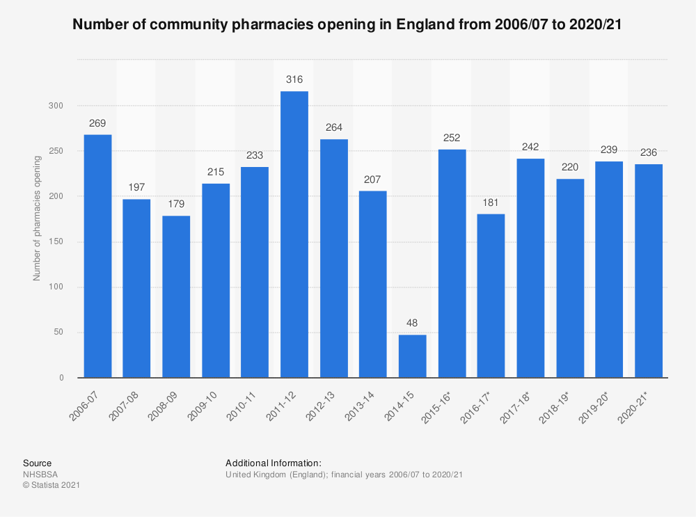 Statistic: Number of community pharmacies opening in England from 2006/07 to 2018/19 | Statista