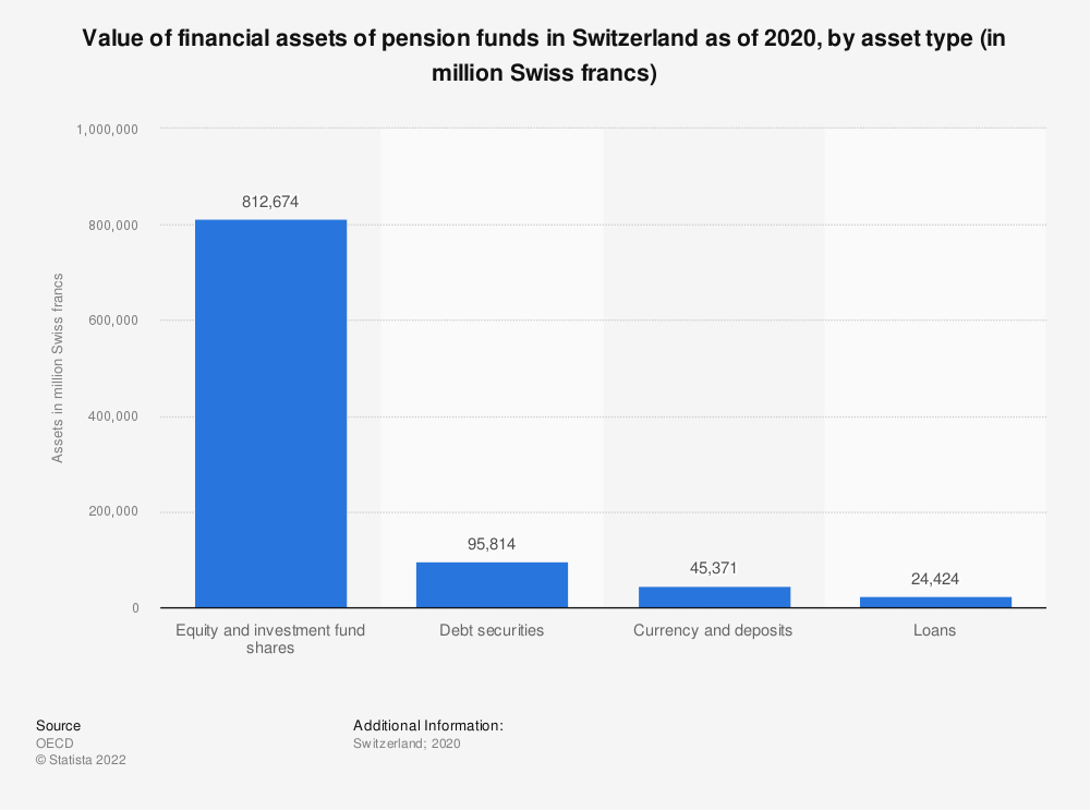Statistic: Value of financial assets of pension funds in Switzerland as of 2017, by asset type (in million Swiss franks)* | Statista