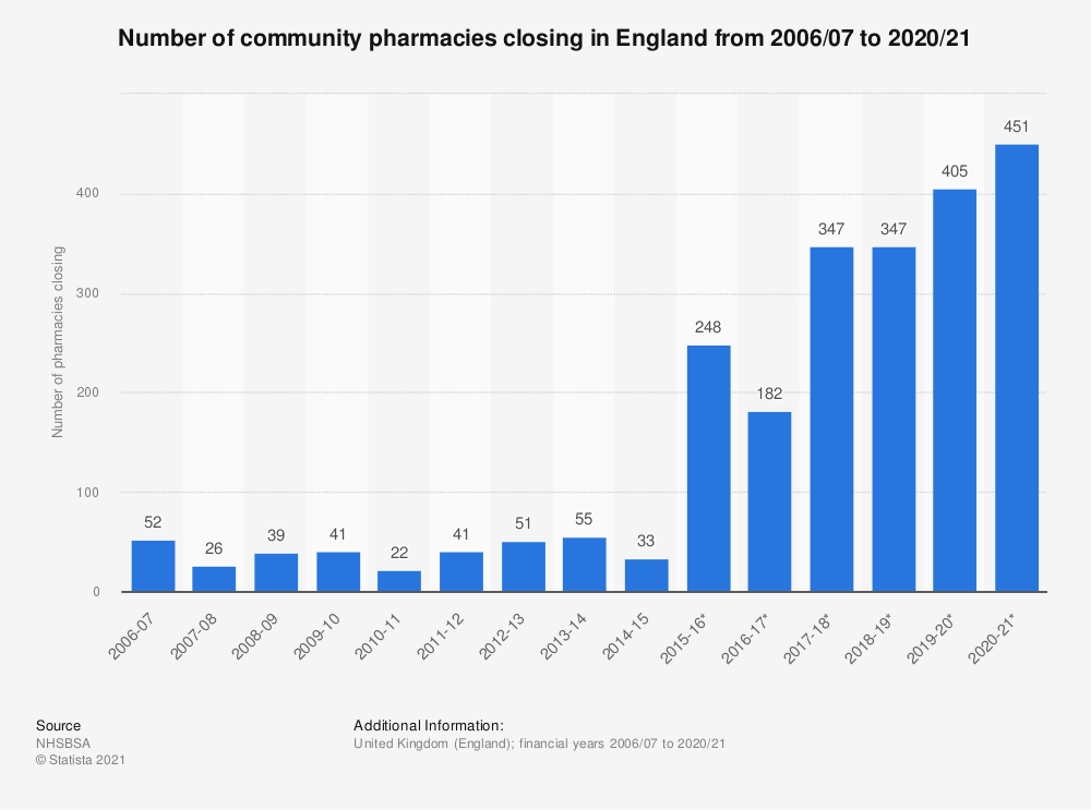 Statistic: Number of community pharmacies closing in England from 2006/07 to 2017/18 | Statista