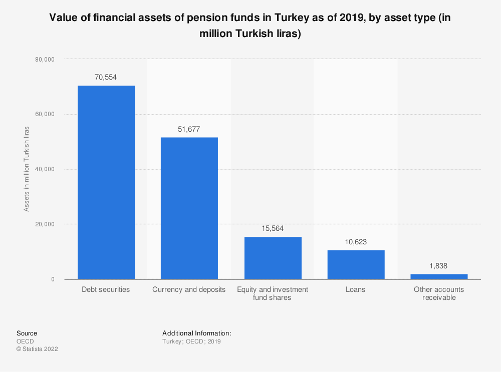Statistic: Value of financial assets of pension funds in Turkey as of 2017, by asset type (in million Turkish liras)* | Statista