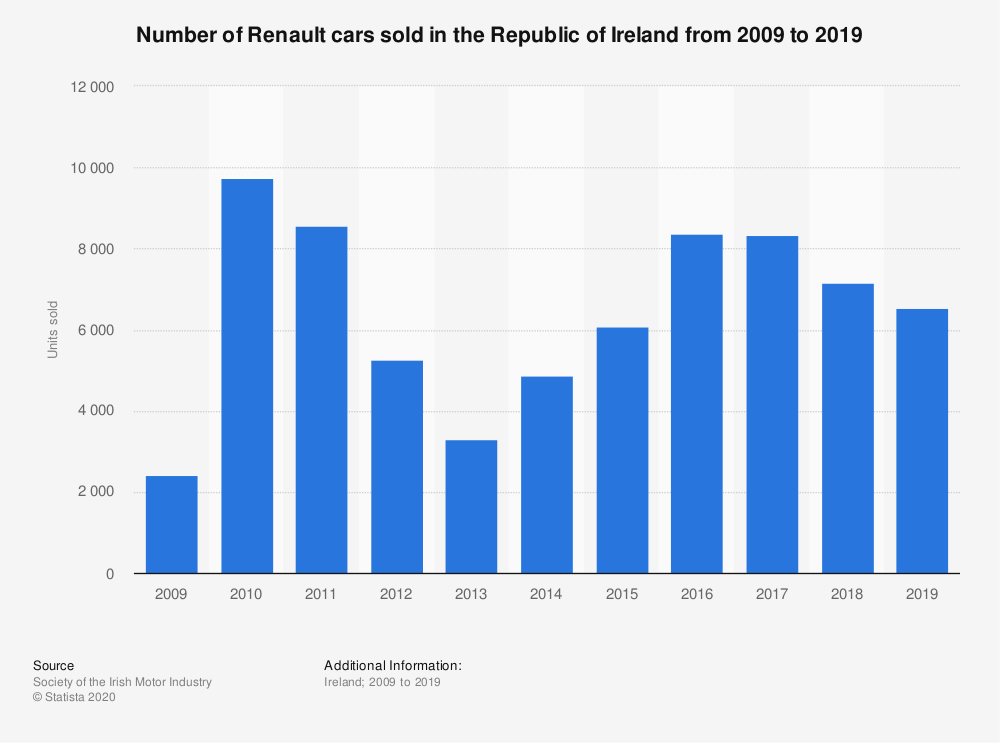 Statistic: Number of Renault cars sold in the Republic of Ireland from 2009 to 2018 | Statista