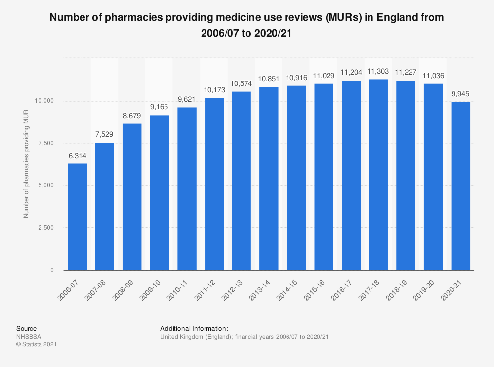 Statistic: Number of pharmacies providing medicine use reviews in England from 2006/07 to 2018/19 | Statista