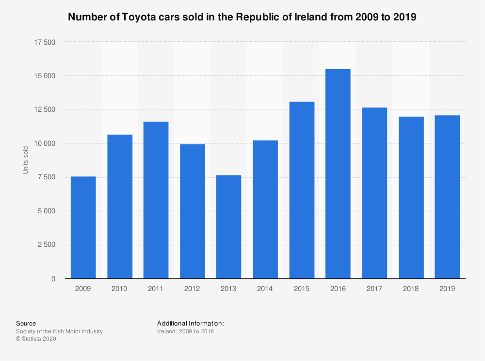 Statistic: Number of Toyota cars sold in the Republic of Ireland from 2009 to 2018 | Statista