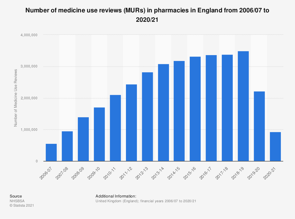 Statistic: Number of medicine use reviews in pharmacies in England from 2006/07 to 2018/19 | Statista