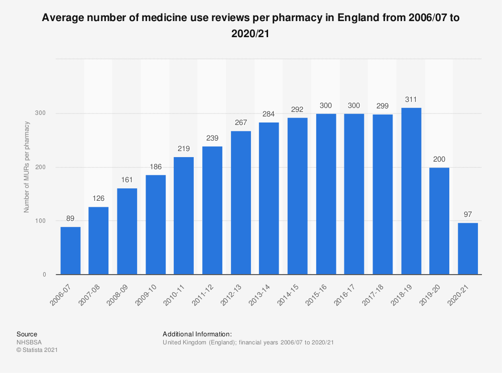 Statistic: Average number of medicine use reviews per pharmacy in England from 2006/07 to 2017/18 | Statista
