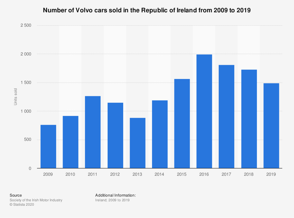 Statistic: Number of Volvo cars sold in the Republic of Ireland from 2009 to 2018 | Statista