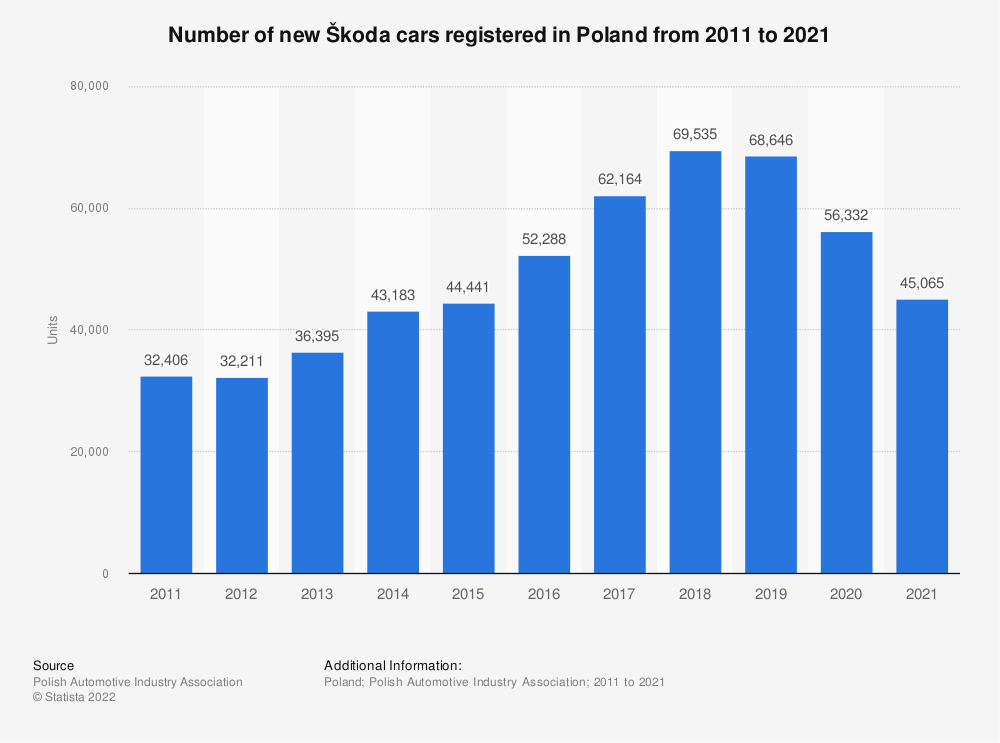 Statistic: Number of new Škoda cars registered in Poland from 2011 to 2018 | Statista