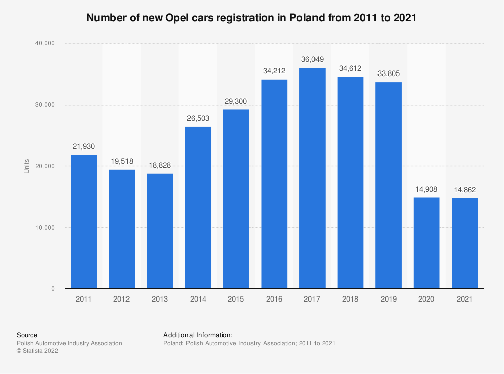 Statistic: Number of new Opel cars registration in Poland from 2011 to 2020 | Statista