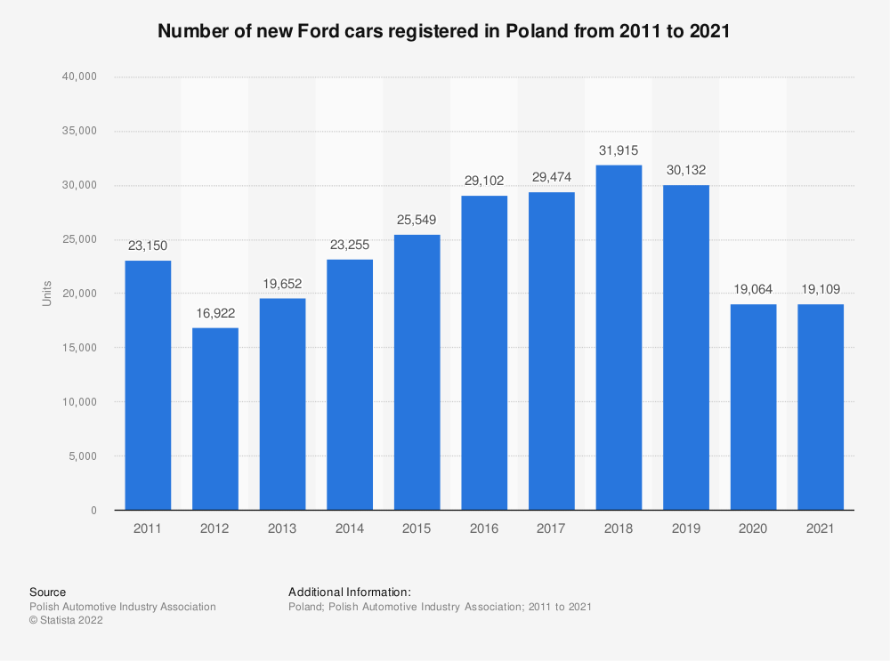 Statistic: Number of new Ford cars registered in Poland from 2011 to 2018 | Statista