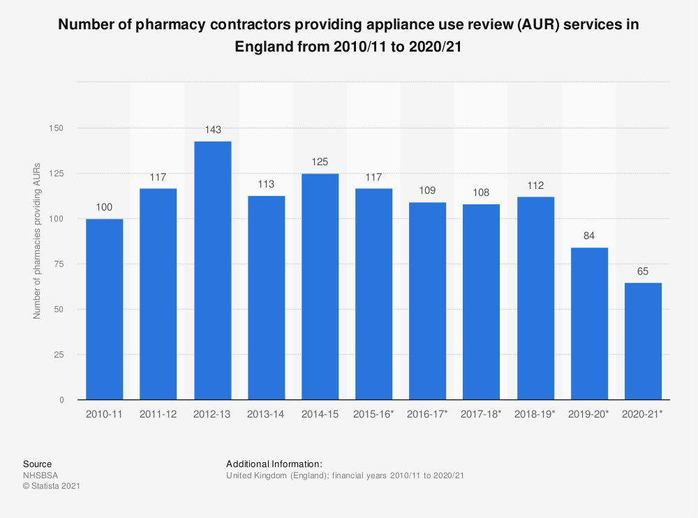 Statistic: Number of pharmacies providing medical appliance use reviews in England from 2010/11 to 2018/19* | Statista