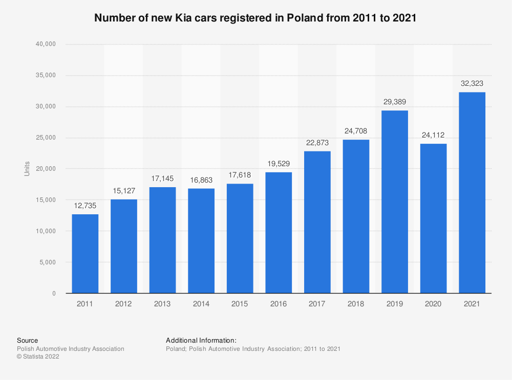 Statistic: Number of new Kia cars registered in Poland from 2011 to 2020 | Statista
