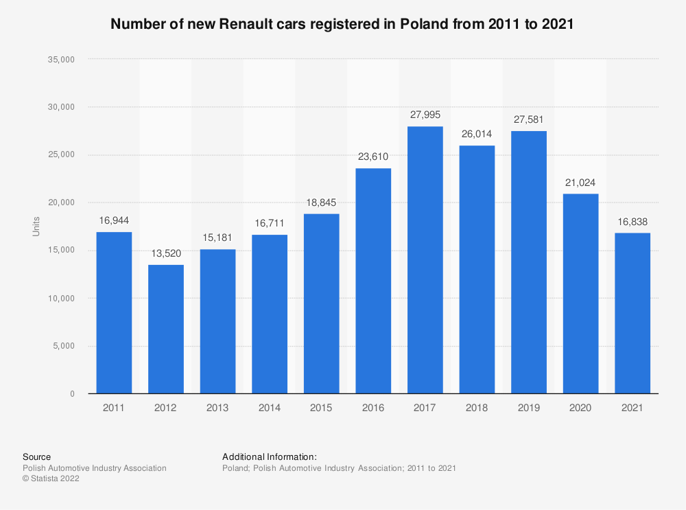 Statistic: Number of new Renault cars registered in Poland from 2011 to 2018 | Statista