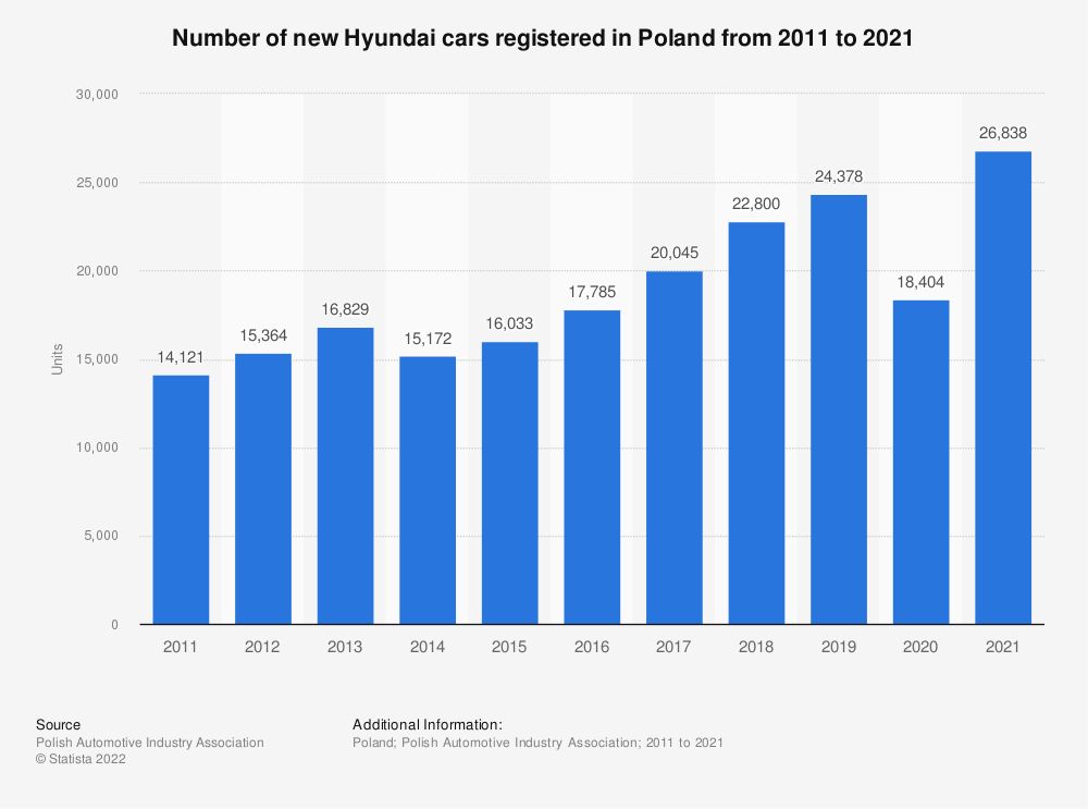 Statistic: Number of new Hyundai cars registered in Poland from 2011 to 2018 | Statista