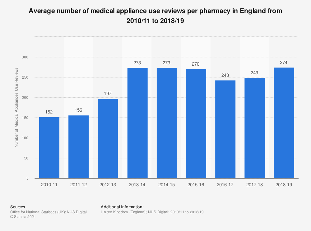 Statistic: Average number of medical appliance use reviews per pharmacy in England from 2010/11 to 2017/18 | Statista