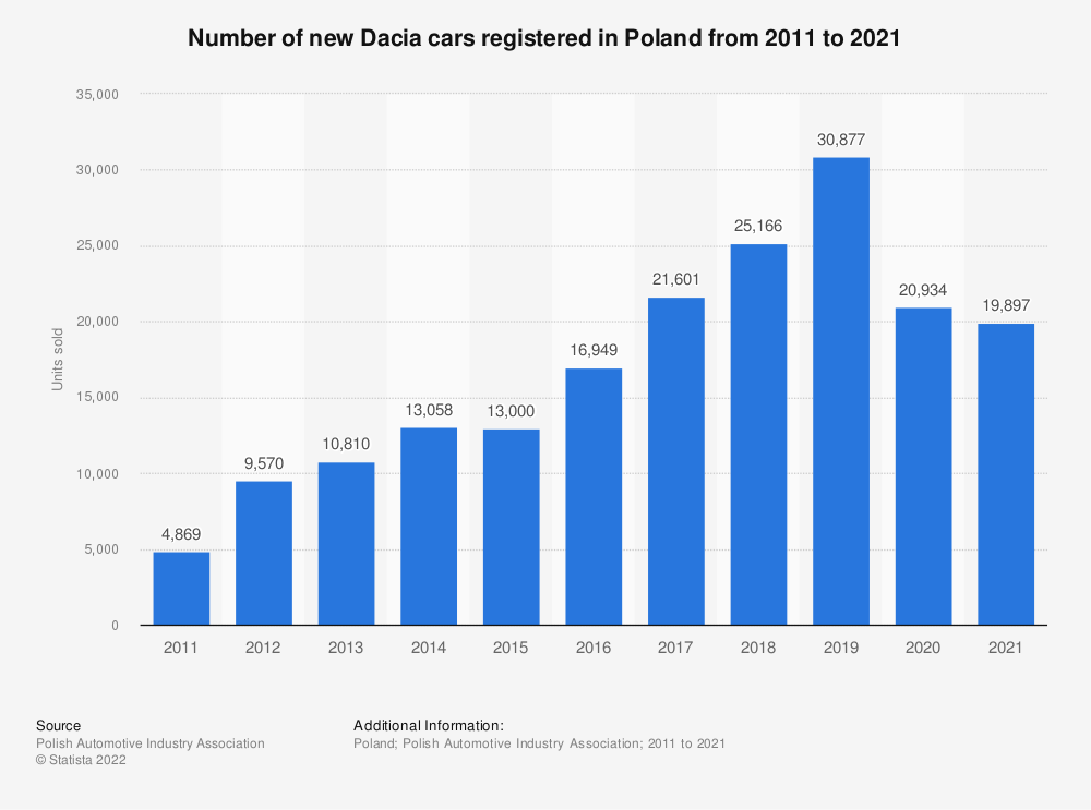 Statistic: Number of new Dacia cars registered in Poland from 2011 to 2018 | Statista