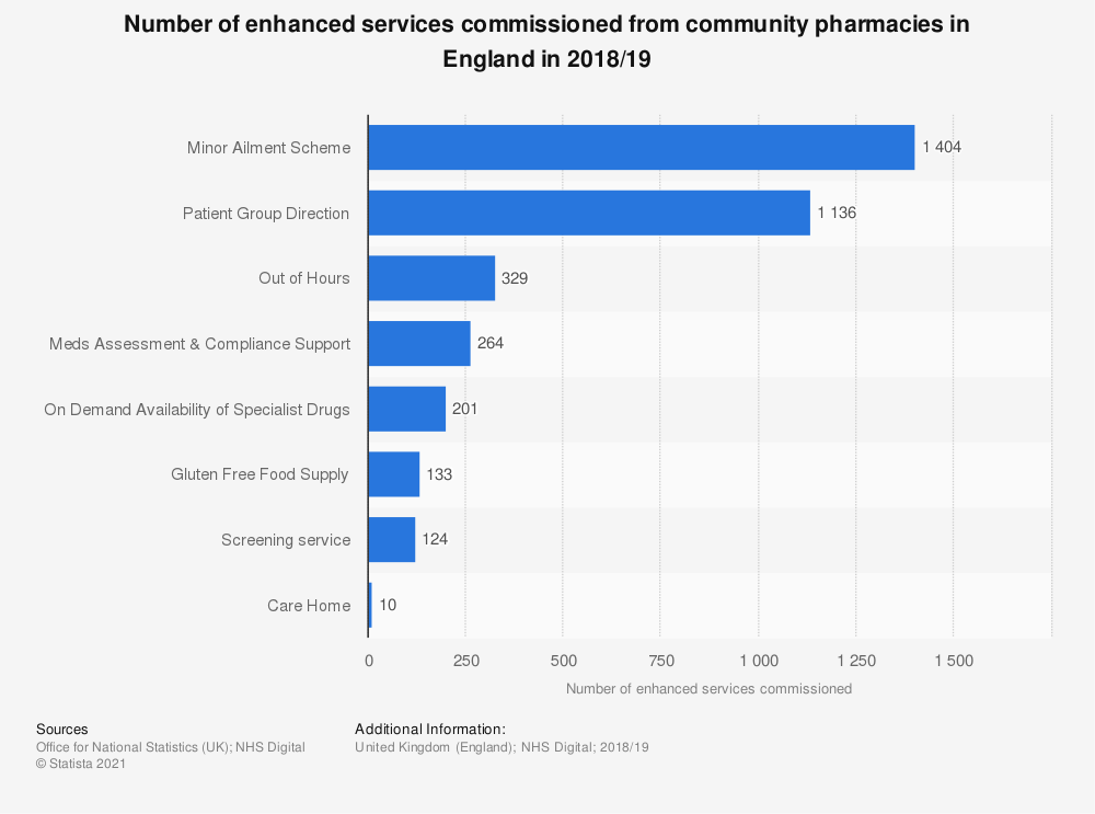 Statistic: Number of enhanced services commissioned from community pharmacies in England in 2018/19 | Statista