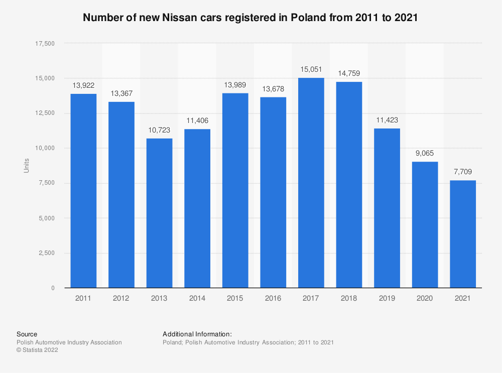 Statistic: Number of new Nissan cars registered in Poland from 2011 to 2018 | Statista