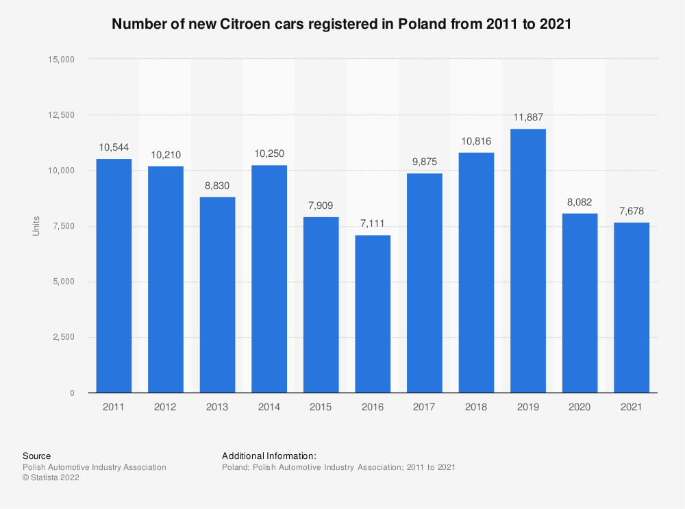 Statistic: Number of new Citroen cars registered in Poland from 2011 to 2018 | Statista
