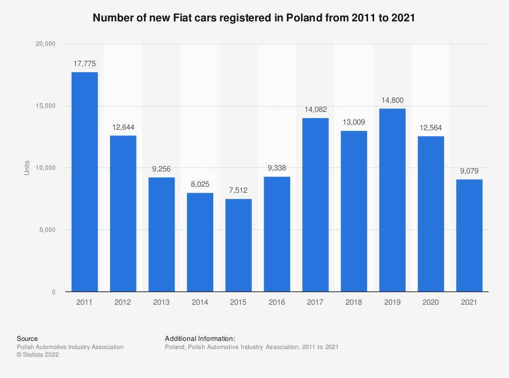 Statistic: Number of new Fiat cars registered in Poland from 2011 to 2018 | Statista