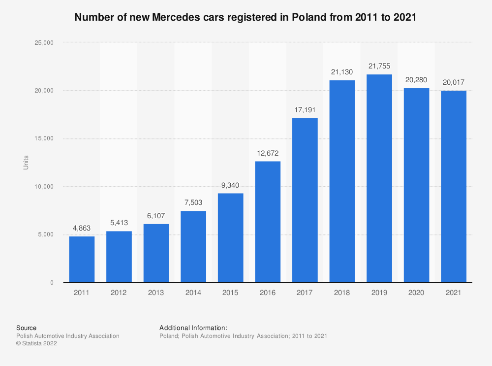 Statistic: Number of new Mercedes cars registered in Poland from 2011 to 2019 | Statista