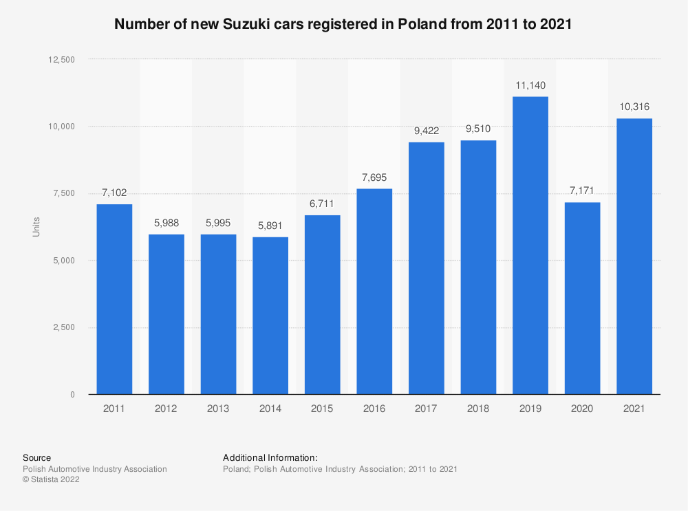 Statistic: Number of new Suzuki cars registered in Poland from 2011 to 2018 | Statista