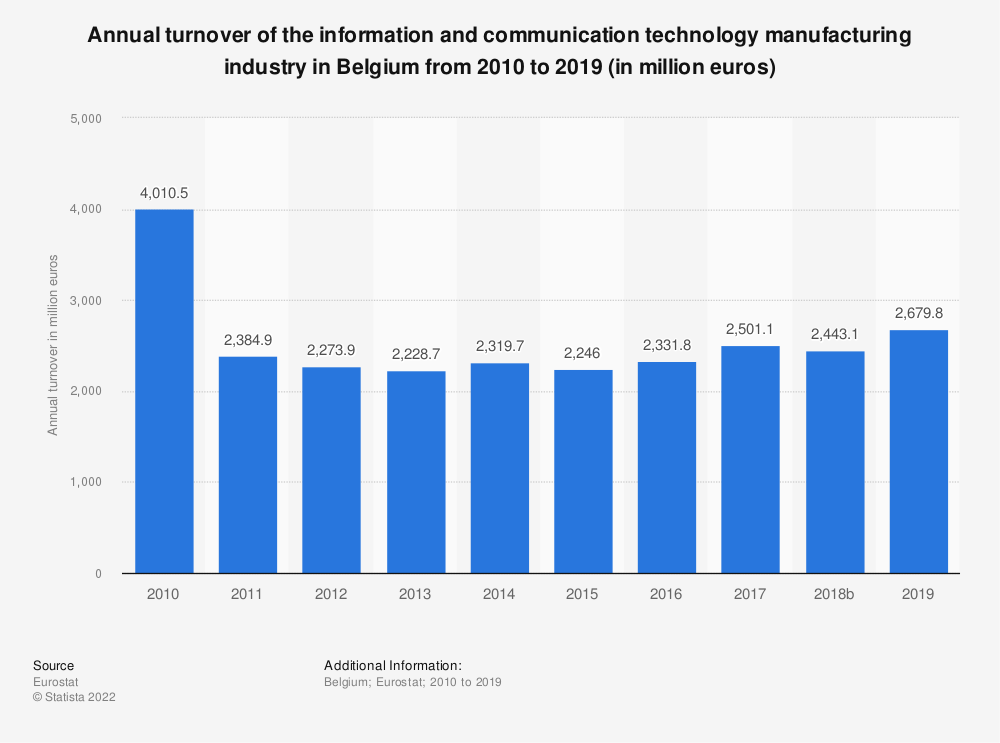 Statistic: Annual turnover of the information and communicationtechnology manufacturing industry in Belgium from 2009 to 2014 (in million euros) | Statista
