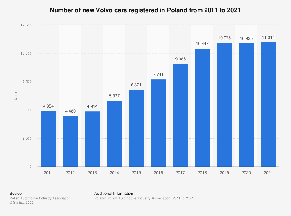 Statistic: Number of new Volvo cars registered in Poland from 2011 to 2018 | Statista