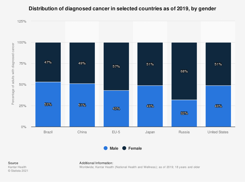 Statistic: Distribution of diagnosed cancer in selected countries as of 2017, by gender | Statista