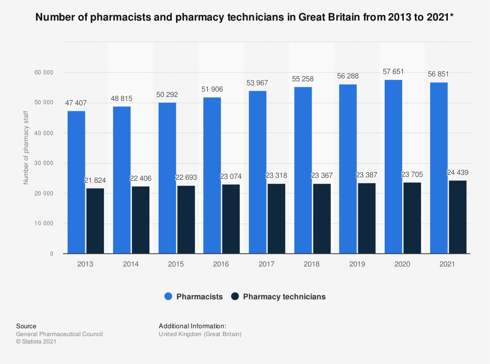 Statistic: Number of pharmacists and pharmacy technicians in Great Britain from 2013 to 2018 | Statista