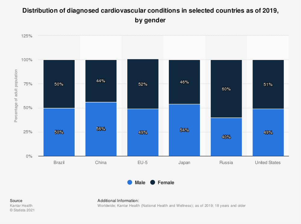 Statistic: Distribution of diagnosed cardiovascular conditions in selected countries as of 2018, by gender | Statista