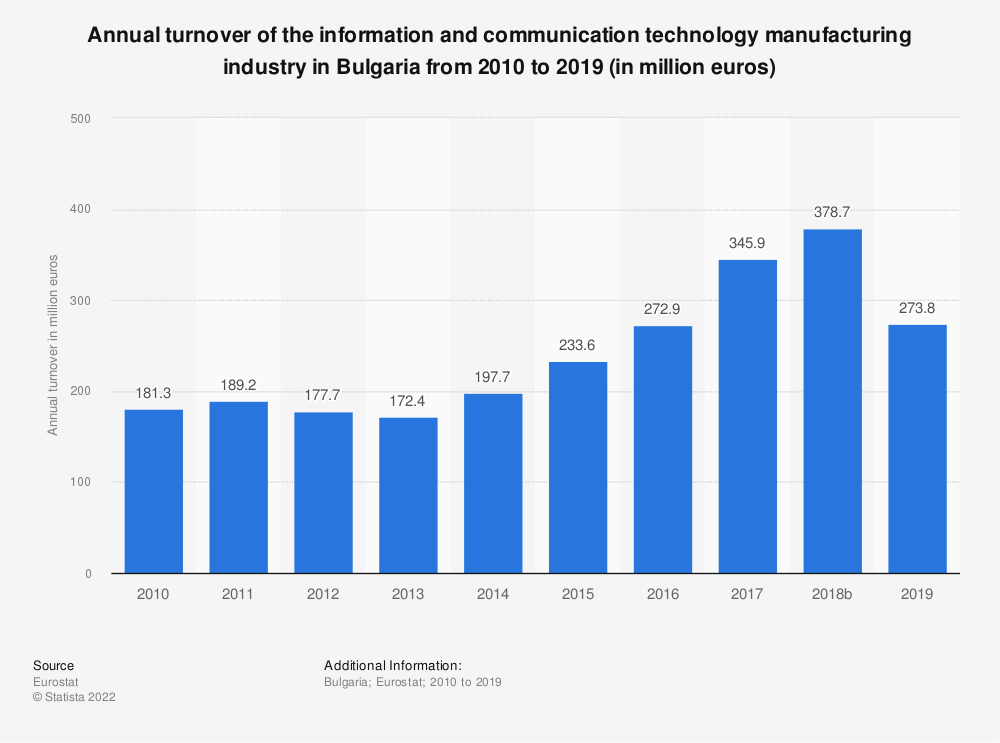 Statistic: Annual turnover of the information and communication technology manufacturing industry in Bulgaria from 2008 to 2015 (in million euros)  | Statista
