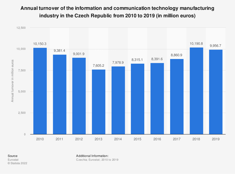 Statistic: Annual turnover of the information and communication technology manufacturing industry in the Czech Republic from 2009 to 2015 (in million euros) | Statista