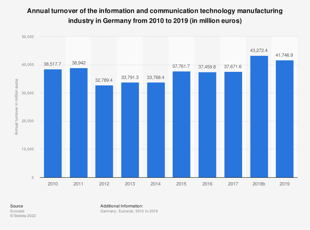 Statistic: Annual turnover of the information and communication technology manufacturing industry in Germany from 2008 to 2015 (in million euros)  | Statista