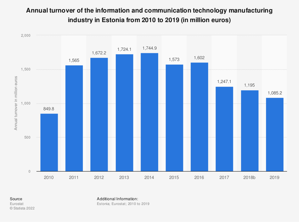 Statistic: Annual turnover of the information and communication technology manufacturing industry in Estonia from 2008 to 2015 (in million euros)  | Statista