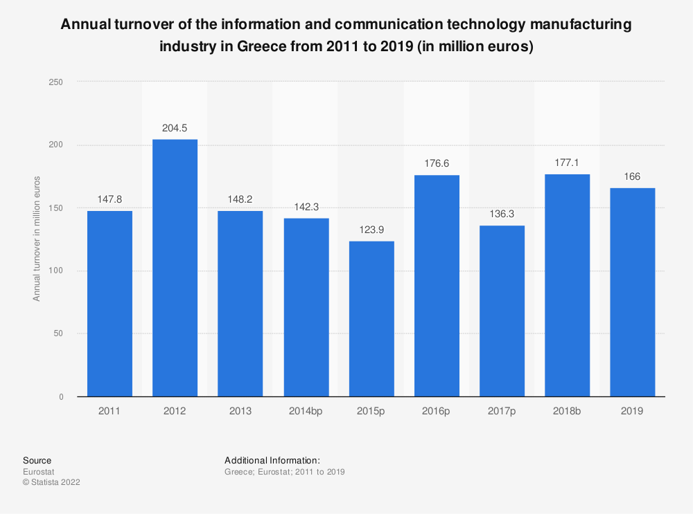Statistic: Annual turnover of the information and communication technology manufacturing industry in Greece from 2008 to 2014 (in million euros)  | Statista