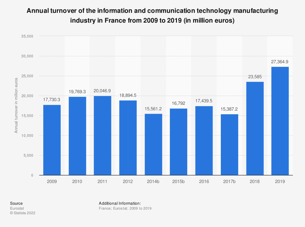 Statistic: Annual turnover of the information and communication technology manufacturing industry in France from 2008 to 2015 (in million euros)  | Statista