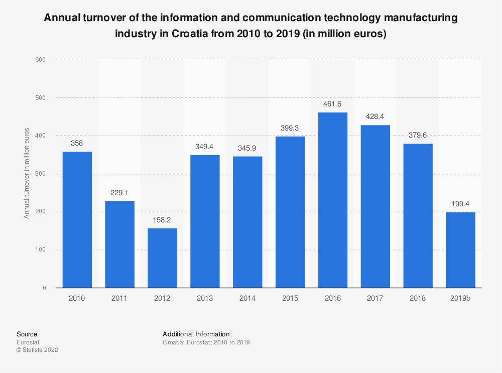 Statistic: Annual turnover of the information and communication technology manufacturing industry in Croatia from 2008 to 2015 (in million euros)  | Statista
