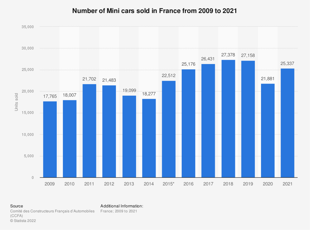 Statistic: Number of Mini cars sold in France from 2009 to 2020 | Statista